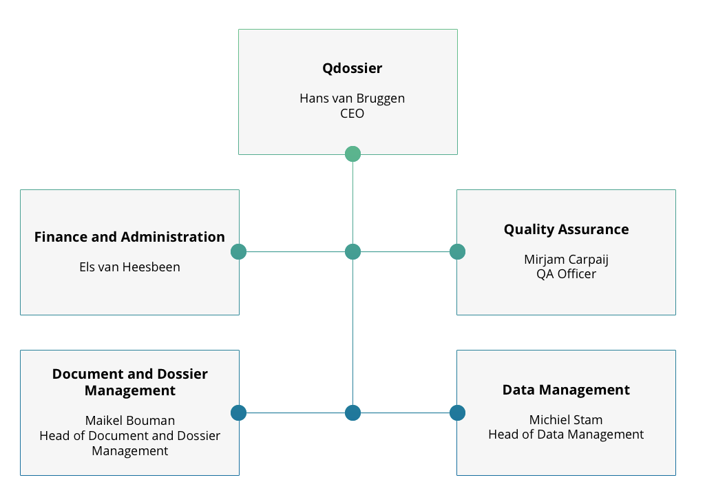 Qdossier organizational chart